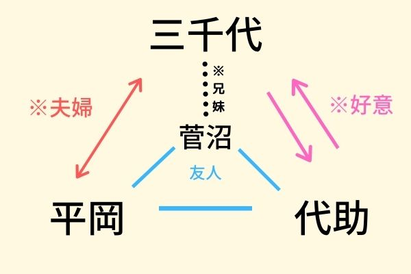夏目漱石 前期三部作 それから